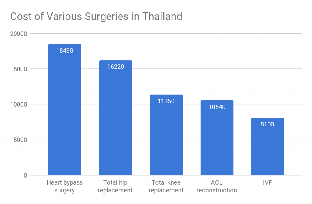 hospitals in Thailand