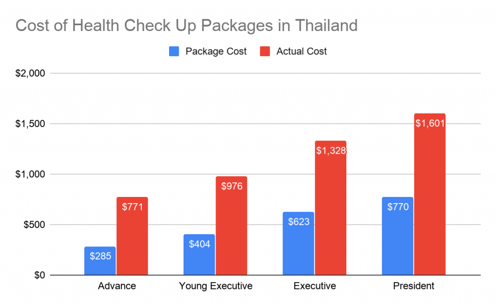 Health check up in Thailand